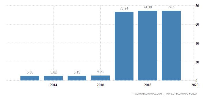 Malaysia Competitiveness Index