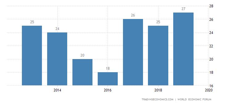 Malaysia Competitiveness Rank