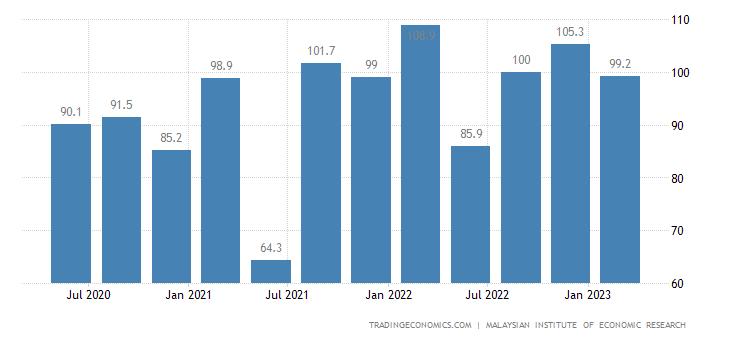 Malaysia Consumer Confidence