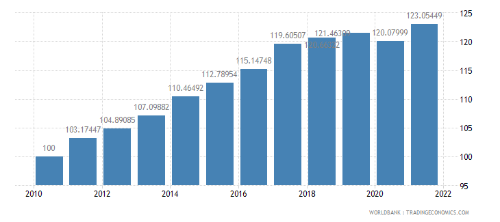 malaysia consumer price index 2005  100 wb data