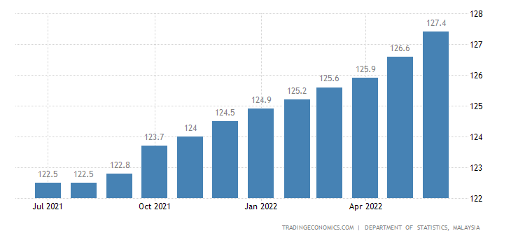 the consumer price index in malaysia Malaysia's consumer price index growth is forecasted to be 317 % in dec 2018  as reported by international monetary fund - world economic outlook.