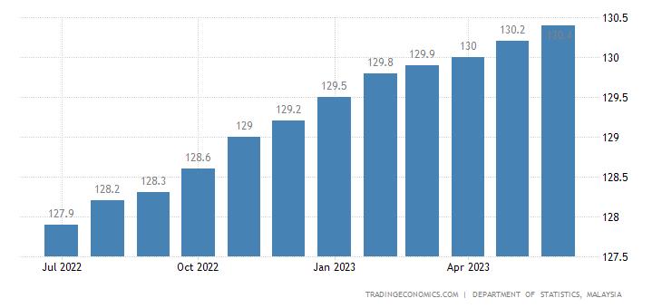 Malaysia Consumer Price Index (CPI)
