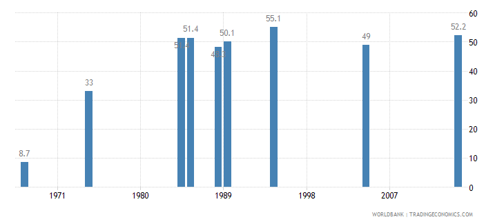 malaysia contraceptive prevalence percent of women ages 15 49 wb data