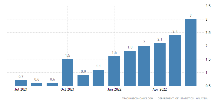 Malaysia Core Inflation Rate