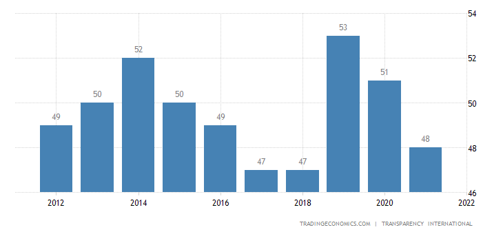 Malaysia Corruption Index
