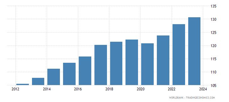 malaysia cpi price nominal wb data