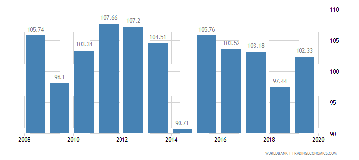 malaysia crop production index 1999 2001  100 wb data