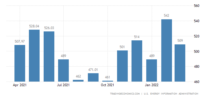 Malaysia Crude Oil Production