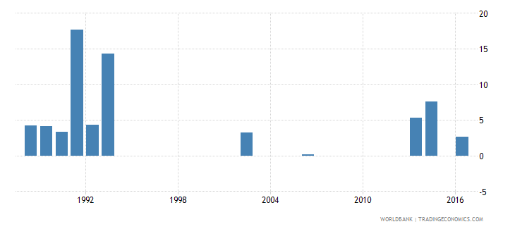 malaysia cumulative drop out rate to the last grade of primary education female percent wb data
