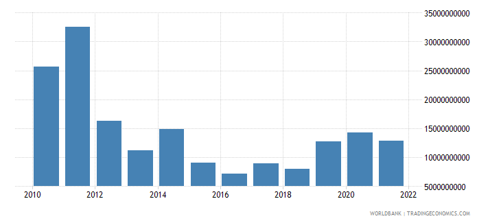 malaysia current account balance bop us dollar wb data