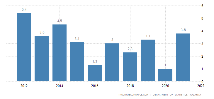 Malaysia Current Account to GDP