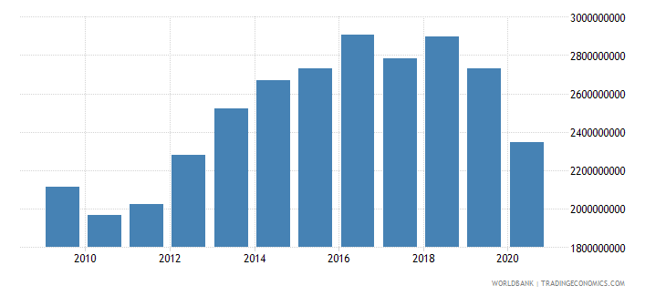 malaysia customs and other import duties current lcu wb data