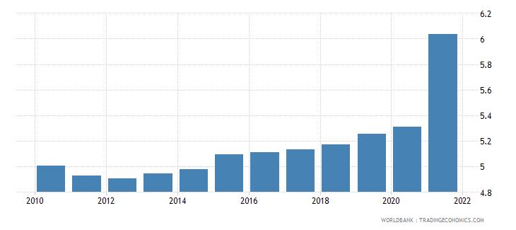 malaysia death rate crude per 1 000 people wb data