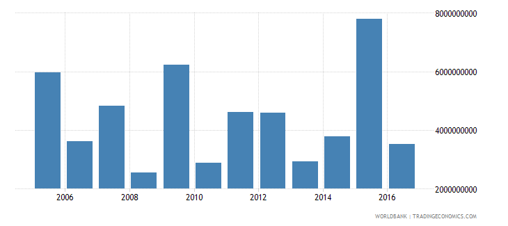 malaysia debt service on external debt public and publicly guaranteed ppg tds us dollar wb data