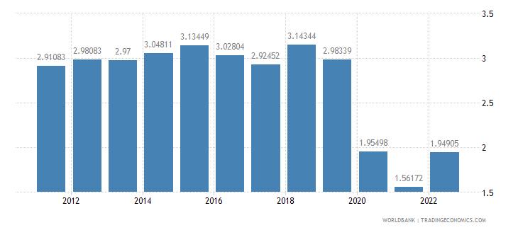 malaysia deposit interest rate percent wb data