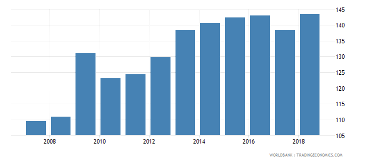malaysia domestic credit provided by banking sector percent of gdp wb data
