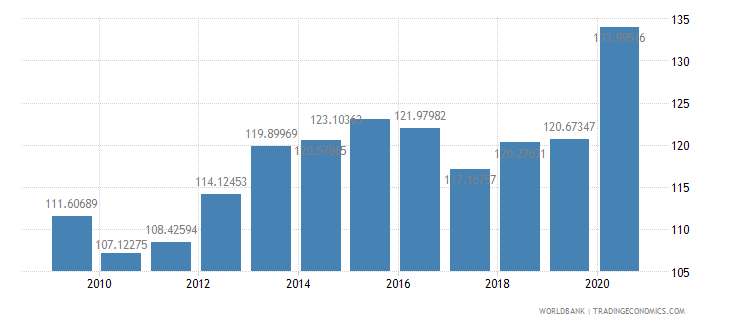 malaysia domestic credit to private sector percent of gdp wb data