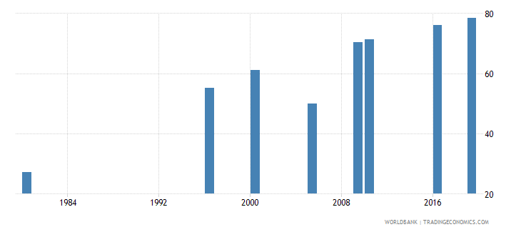 malaysia educational attainment at least completed lower secondary population 25 male percent cumulative wb data