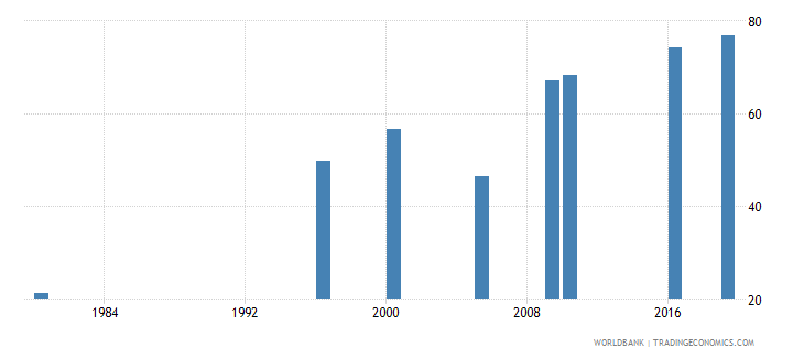 malaysia educational attainment at least completed lower secondary population 25 total percent cumulative wb data