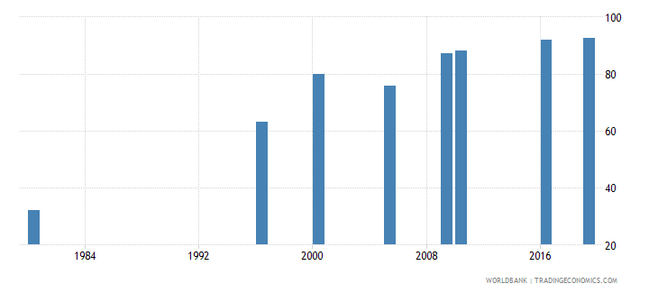 malaysia educational attainment at least completed primary population 25 years female percent cumulative wb data