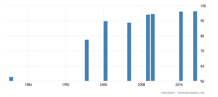 malaysia educational attainment at least completed primary population 25 years male percent cumulative wb data