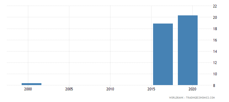 malaysia educational attainment at least completed short cycle tertiary population 25 total percent cumulative wb data