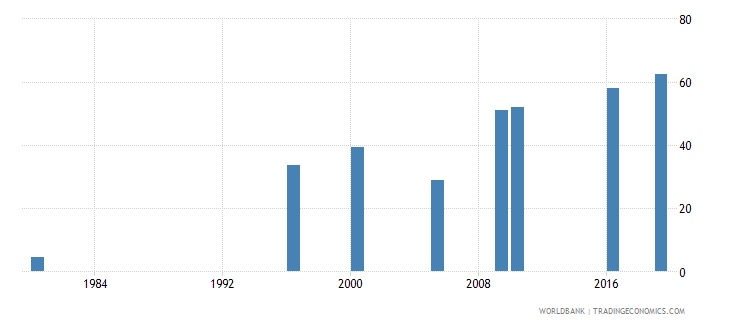 malaysia educational attainment at least completed upper secondary population 25 male percent cumulative wb data