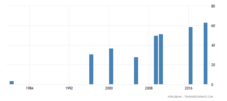 malaysia educational attainment at least completed upper secondary population 25 total percent cumulative wb data