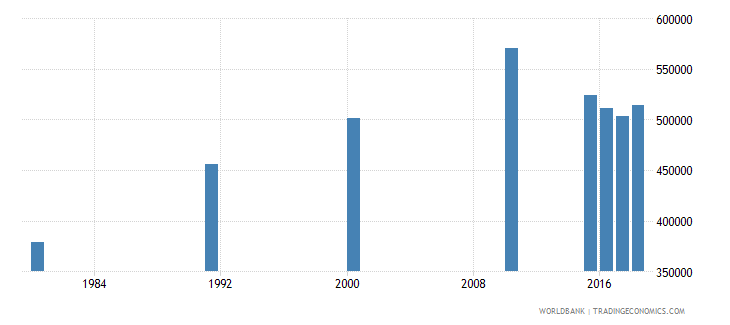 malaysia elderly illiterate population 65 years both sexes number wb data