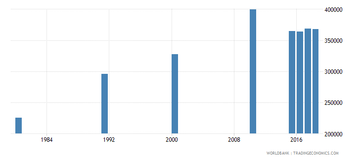 malaysia elderly illiterate population 65 years female number wb data