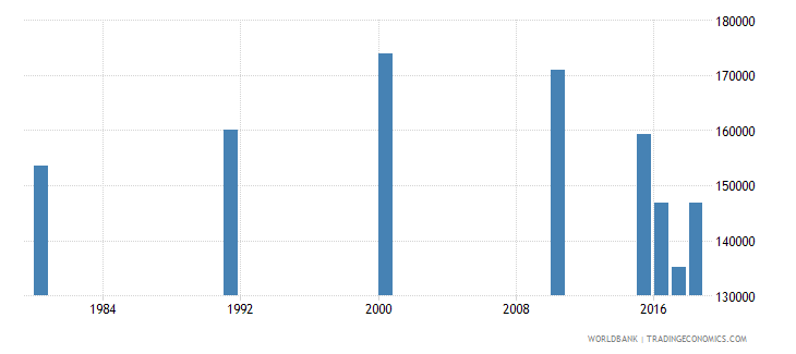malaysia elderly illiterate population 65 years male number wb data