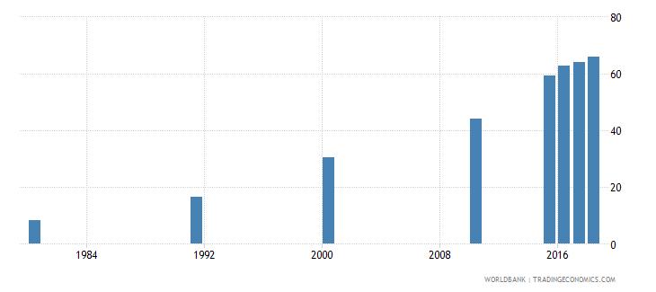 malaysia elderly literacy rate population 65 years female percent wb data