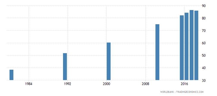 malaysia elderly literacy rate population 65 years male percent wb data