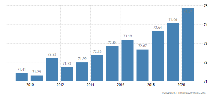 malaysia employees services female percent of female employment wb data