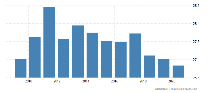 malaysia employment in industry percent of total employment wb data
