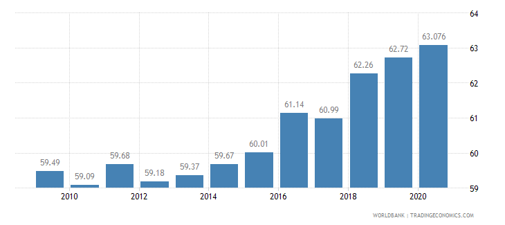 malaysia employment in services percent of total employment wb data