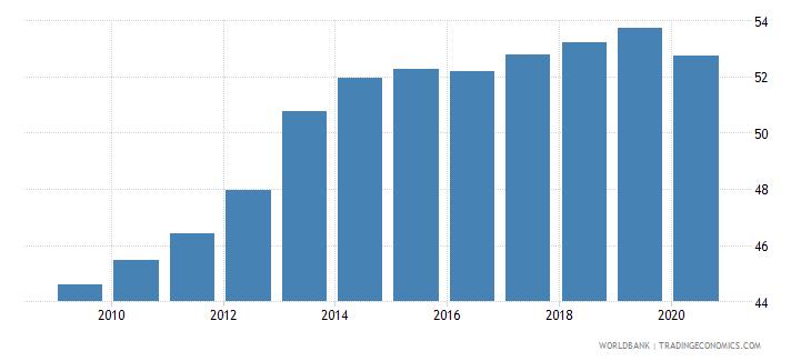malaysia employment to population ratio 15 female percent national estimate wb data
