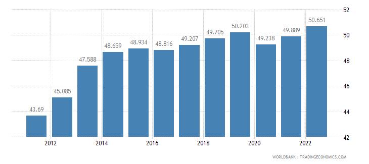 malaysia employment to population ratio 15 plus  female percent wb data