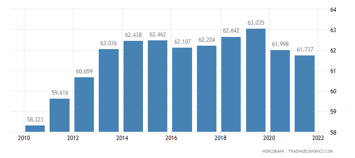 malaysia employment to population ratio 15 plus  total percent wb data