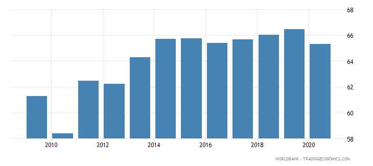 malaysia employment to population ratio 15 total percent national estimate wb data