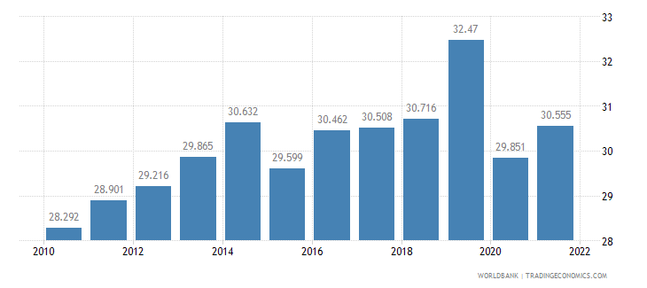 malaysia employment to population ratio ages 15 24 female percent wb data