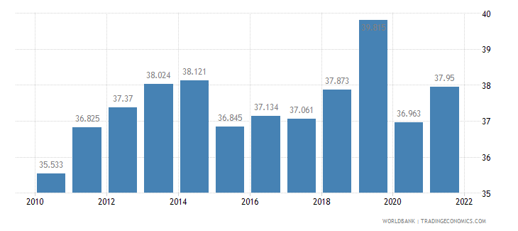 malaysia employment to population ratio ages 15 24 total percent wb data