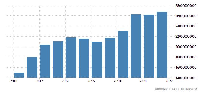 malaysia expense current lcu wb data