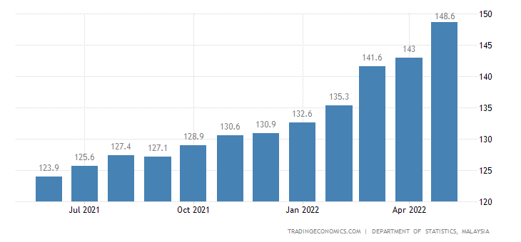 Malaysia Export Prices