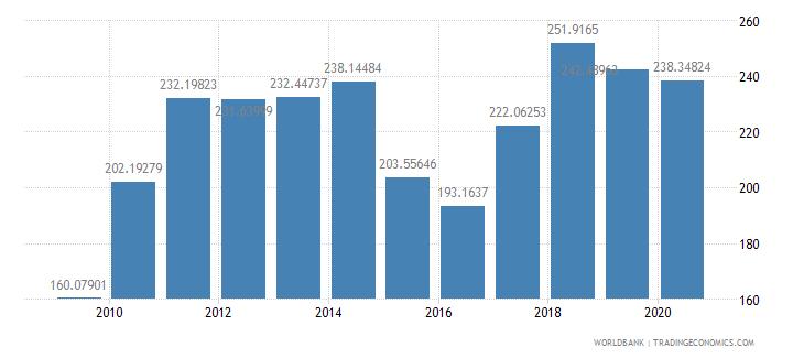 malaysia export value index 2000  100 wb data