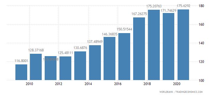 malaysia export volume index 2000  100 wb data