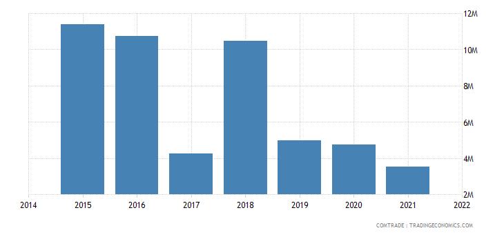 malaysia exports albania