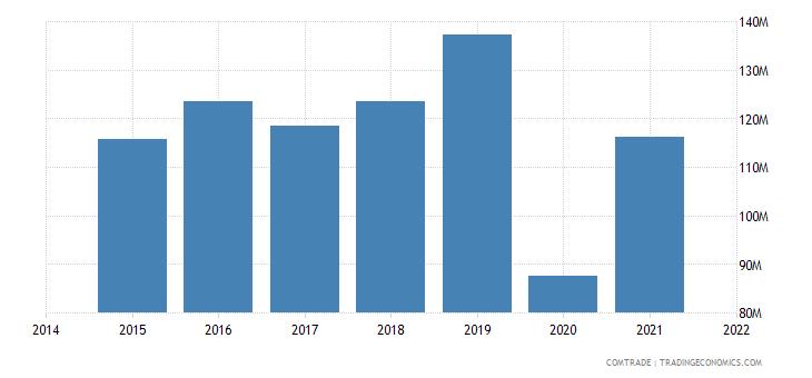 malaysia exports algeria