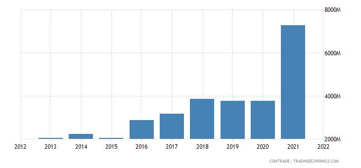 malaysia exports aluminum