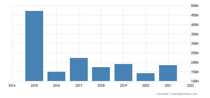 malaysia exports angola
